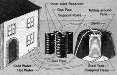 Jean Pain: Original off the grid liver, methane power and hot water heater Horse Manure, Earth Bag, Sustainable Energy, Heat Exchanger, Heating And Cooling, Water Heating, Alternative Energy, Off The Grid, Renewable Energy