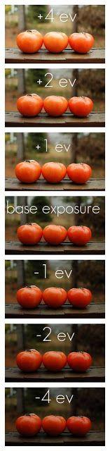 Esposizione EV +4 / - 4