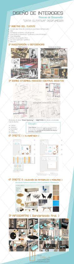 #Infografía de #Proyecto diseño de interiores y decoración comercial de  #cataolfativa perfumería en Valladolid, por Ana Utrilla Info@anautrilla.com