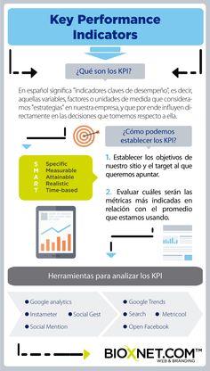 Los KPI son Key Performance Indicators, o bien, Indicadores clave de desempeño. Te presentamos esta Infografía acerca de KPIs: