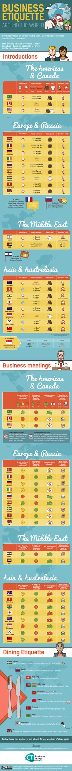 """Business Etiquette around the World"""