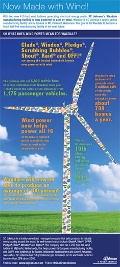 Did you know these SC Johnson brands are all produced using wind power? #energy #wind #infographic