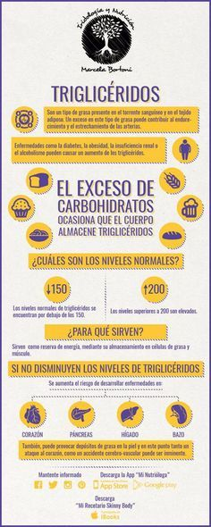 ¿Qué son los triglicéridos? Consecuencias de tenerlos altos. #salud #infografía