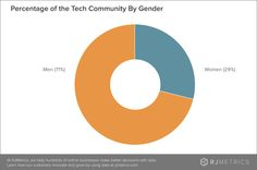 Cities with the Most Women in Tech and What We Can Learn from Them