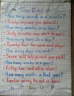 Time Chant Anchor Chart: I don't know but I've been told.