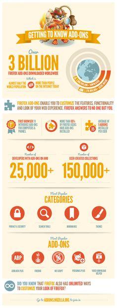 nfografía: Firefox alcanza los 3000 millones de complementos descargados