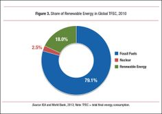Share of Renewable Energy in Global total final energy consumption, 2010