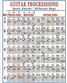 Guitar Chords And Scales, Guitar Chords And Lyrics, Music Theory Guitar, Guitar Chords Beginner, Learn Guitar Chords, Guitar Chords For Songs, Guitar Sheet Music, Jazz Guitar, Guitar Chord Progressions