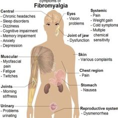 Fibromyalgia Home Remedies Treatment, Natural Home Remedy Cure, Diet & Causes Of Fibromyalgia | Home Remedies