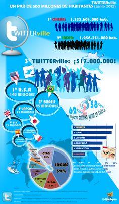 Twitterville #Infografia #Twitter