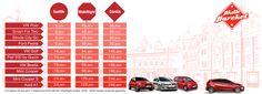 Türkiye'nin ilk araç operatörü Mobilizm olarak yaz öncesi hem araç filomuzu genişletmeye hem de fiyatlarımızı daha avantajlı hale getirmeye karar verdik. Neler mi yaptık? Öncelikli olarak en çok tercih edilen modellerimizden Ford Fiesta, VW Polo, Mini Cooper, Fiat 500, VW Golf ve The Beetle'a artık çok daha uygun fiyatla erişebileceksiniz (Sevinç çığlıklarını duyar gibiyiz).