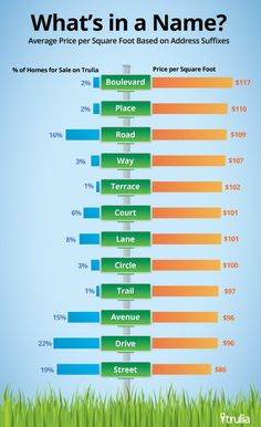 """Interesting study from Trulia - What's in a street name? Which Homes Typically Cost More – Those on Wisteria """"Lane"""" or Sesame """"Street""""? Real Estate Articles, Real Estate Tips, Real Estate Companies, Real Estate Marketing, Luxury Real Estate, Buying Investment Property, Property Investor, Home Selling Tips, Las Vegas Real Estate"""