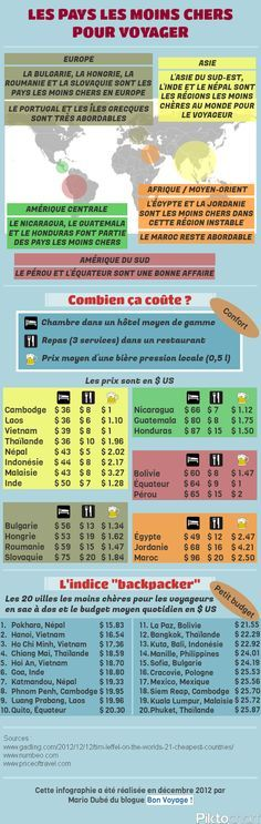 "The cheapest countries to travel (computer graphics)- Les pays les moins chers pour voyager (infographie) ""The cheapest countries to travel (computer graphics) Cheap Countries To Travel, Places To Travel, Travel Destinations, Travel Around The World, Around The Worlds, Bon Plan Voyage, Reisen In Europa, Destination Voyage, Tips & Tricks"