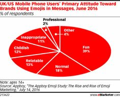 More brands are using emojis in their messaging than a year ago, and most mobile phone users have a positive perception of brands that do so, June 2016 research found. Indeed, many think those brands are fun and relatable.