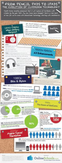 Educational infographic : The evolution of classroom technology  INFOGRAPHIC