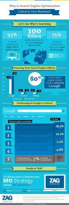 SEO : 93% des expériences en ligne commencent par un moteur de recherche remarqbl.fr