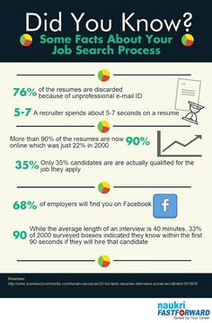 All of us have a job search process for which we design our resume, cover letter, prepare for interviews etc. But did you know that 68% of the recruiters check your Facebook profile, before they call you for an interview. Here are some more interesting facts that you might be interested to know. #JobSearch #SomeInterestingFacts #DidYouKnow?