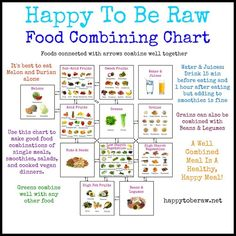 raw food combination chart - Google Search