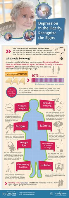 Depression can begin due to an Alzheimer's diagnisis for both the individual and their caregiver ornkoved ones. Know the signs with this Depression in the Elderly Infographic Dementia Care, Alzheimer's And Dementia, Vascular Dementia, Depression In The Elderly, Depression Support, Health And Wellness, Health Care, Mental Health, The English Patient