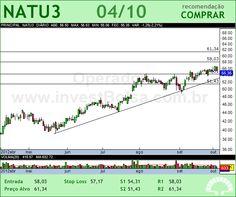 NATURA - NATU3 - 04/10/2012 #NATU3 #analises #bovespa