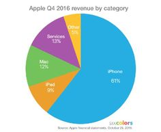 Q4: Services & Dienste werfen mehr ab als Mac- und iPad-Verkäufe - https://apfeleimer.de/2016/10/q4-services-dienste-werfen-mehr-ab-als-mac-und-ipad-verkaeufe - Nachdem wir Euch bereits einen ausführlichen Überblick über die Q4-Zahlen von Apple geliefert haben, gehen wir an der Stelle nochmal auf den BilanzpunktServices & Diensteein: Apple hat mit seinen Services & Diensten wie seinem App Store oder Apple Music mehr Einnahmen generiert, als mit...