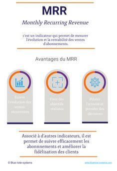 MRR signifie Monthly Recurring Revenue soit le revenue mensuel récurrent