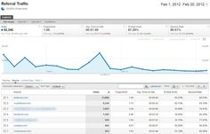 Pinterest Marketing Tips & Tricks to Drive Targeted Traffic via searchenginewatch.com on 2/24/12