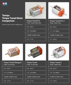 Mini 4wd, Slot Cars, Tamiya, Supercar, F1, Electronics, Vehicles, Cars, Log Projects