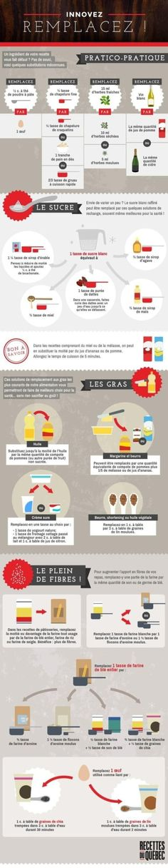 [ 14 graphiques super utiles pour cuisiner à afficher sur votre frigo And if you eat healthy, think of fruits as a substitute for fat or sugar for your cakes for example. Nutrition Program, Nutrition Education, Kids Nutrition, Diet And Nutrition, Social Media Detox, Food Substitutions, Healthy Groceries, Detox Soup, Small Meals