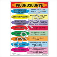 Woordsoorte – Depicta Free Preschool, Preschool Worksheets, Different Parts Of Speech, Afrikaans Language, School Projects, School Ideas, Adverbs, Kids Learning Activities, Grammar