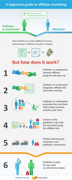 Affiliate Marketing How Does It Work? [Infographic]