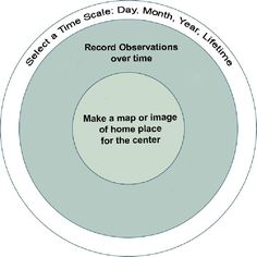 This informative article explains how to create seasonal Earth observation circular journals called Phenology Wheels. The journals are recorded in situ, and are an enjoyable activity for individuals, families, classrooms, youth programs, and workshops for people of all ages.