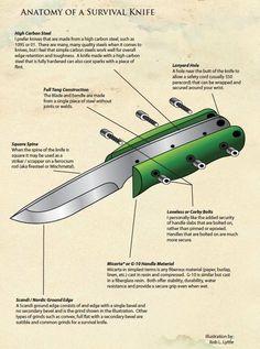 Illustration: Anatomy of a Survival Knife #survivalknife
