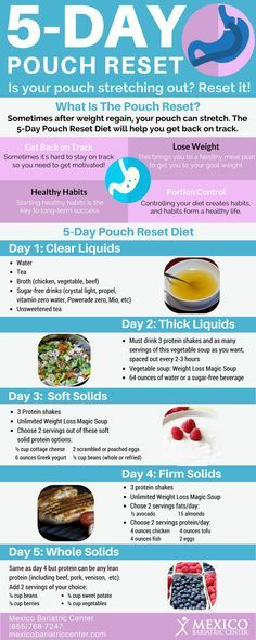 Pouch Reset: Lose Weight After Weight Gain [Infographic - keto pouch reset - Bariatric Eating, Bariatric Recipes, Bariatric Surgery, Diet Recipes, Diet Tips, Vsg Surgery, Smoothie Recipes, Atkins Recipes, Cake Recipes