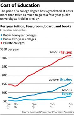 10-7-12 Inflation and the Cost of Education.