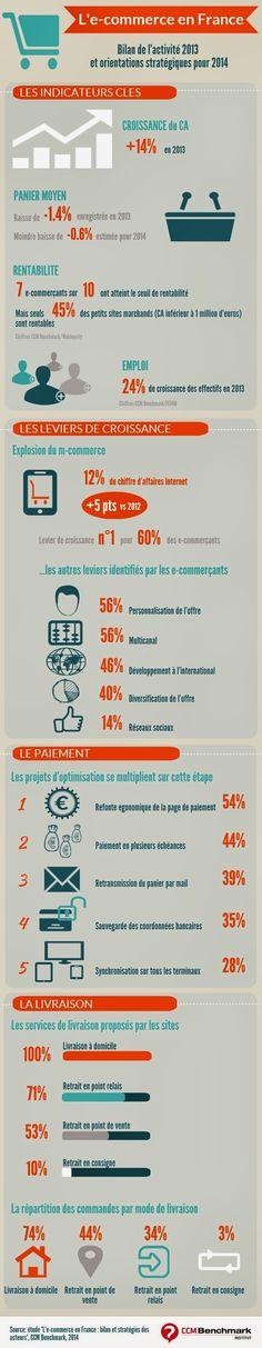 Le E-commerce en France: les chiffres clés en 2014