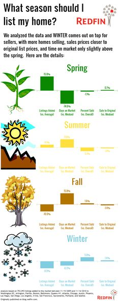 Best Season to List Home For Sale #infographic