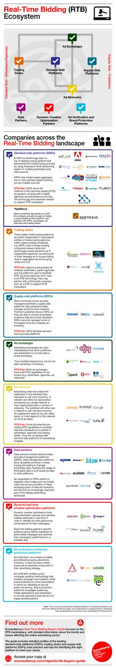 The Real-Time Bidding (#RTB) Ecosystem by #econsultancy #infographic