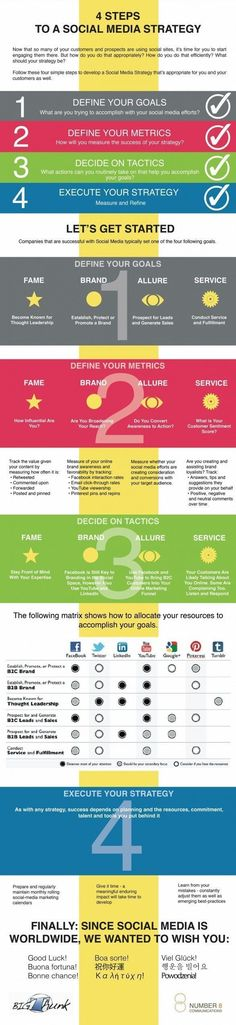 4 Steps to a #Content Marketing #Strategy [Infographic]