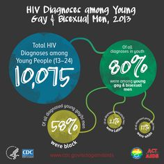 HIV diagnoses among young gay and bisexual men, 2013. Total Diagnoses among young people (13–24) 10,075. Of all diagnoses in youth, 80% were among young, gay & bisexual men. Of all diagnoses in young gay or bi men, 58% were black, 21% were Latino and 17% were white. www.cdc.gov/actagainstaids