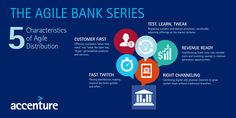 Future of Banking | Accenture Banking Blog