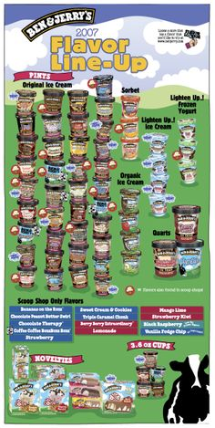 2007 Ben & Jerry's Flavor Line-Up (FRONT)