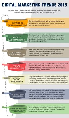 Wonderful Social marketing and online advertising infographic
