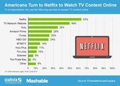 TV content online in USA. #netflix #hulu #hbogo #online #content #usa #internet