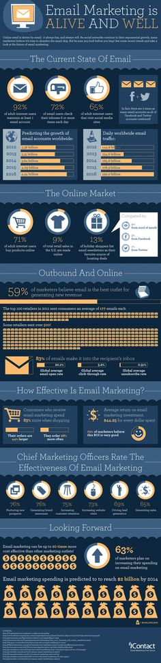 Email Marketing is Alive and Well [Infographic Friday]: Email marketing still remains one of the most effective marketing methods. Check out the latest marketing trends and how to leverage them to boost your ROI. E-mail Marketing, Marketing Digital, Email Marketing Strategy, Mobile Marketing, Marketing And Advertising, Content Marketing, Internet Marketing, Online Marketing, Social Media Marketing