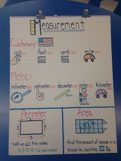 Here's an anchor chart on measuring length.