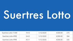 The latest result in suertres lotto according to PCSO daily draw as of March