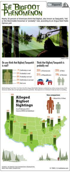 Tracking Belief in Bigfoot (Infographic)