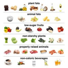 The low carb food pyramid which is based on real food, healthy oils and good quality protein. | ditchthecarbs.com