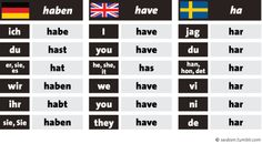 """German to Brit: """"German grammar is easy, the 1st and 3rd person plural are usually the same."""" Brit: """" Well, English is so much simpler, you just have to remember the -s with the 3rd person singular."""" Swede: """"Har har har har har har!"""""""